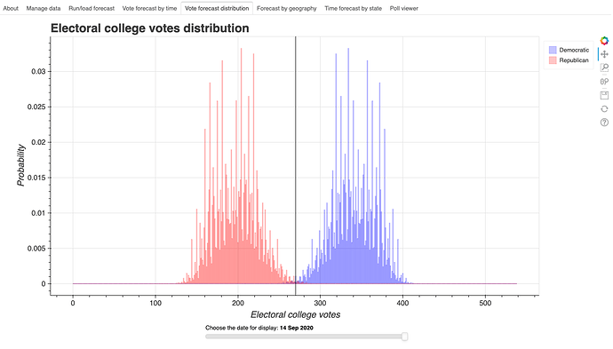 VotesDistribution