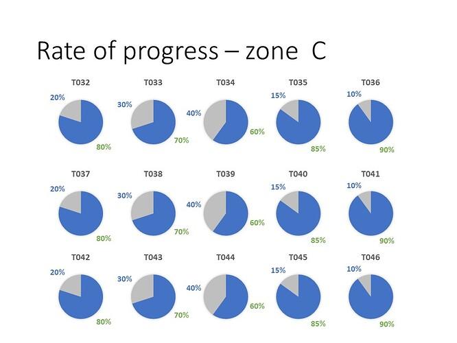 Rate of progress