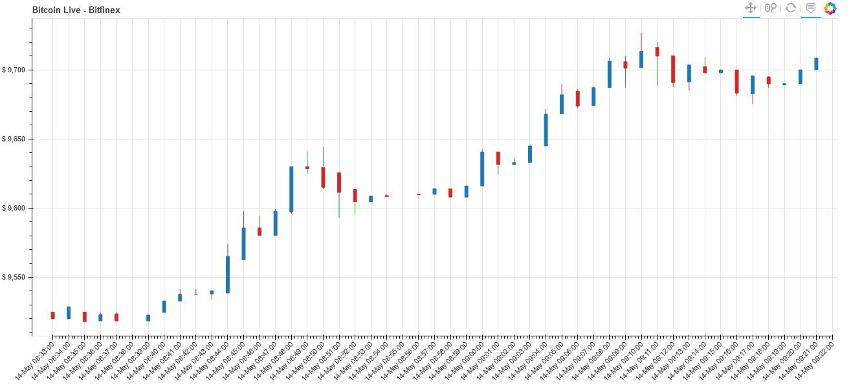 Screenshot_2020-05-14 Bitcoin Live Data Plot